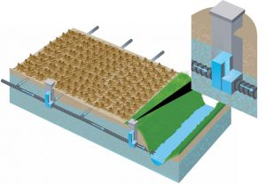 Controlled drainage uses water control structures to manage the outlet elevation of subsurface drainage tile allowing management of the soil water table