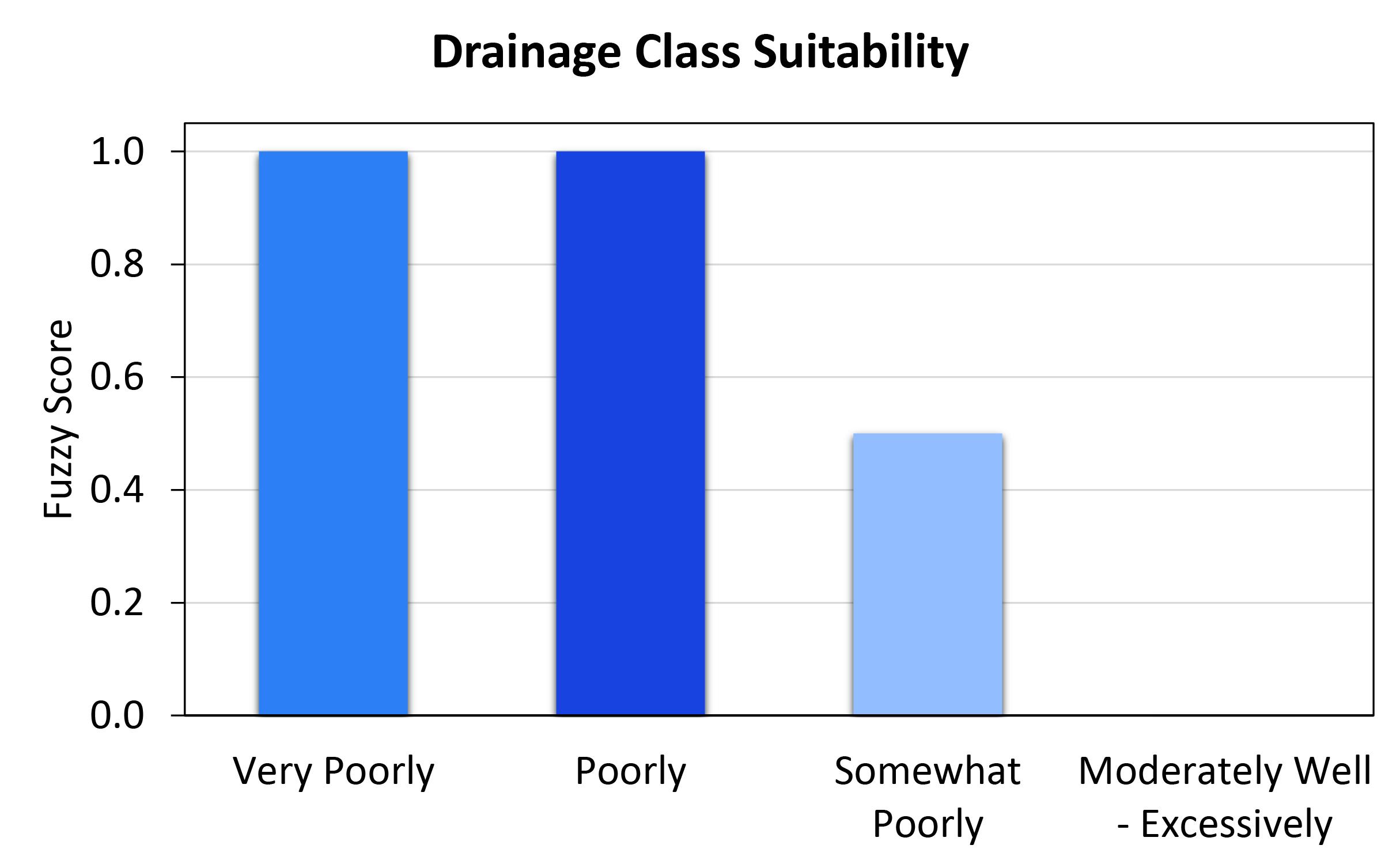 drainage_class