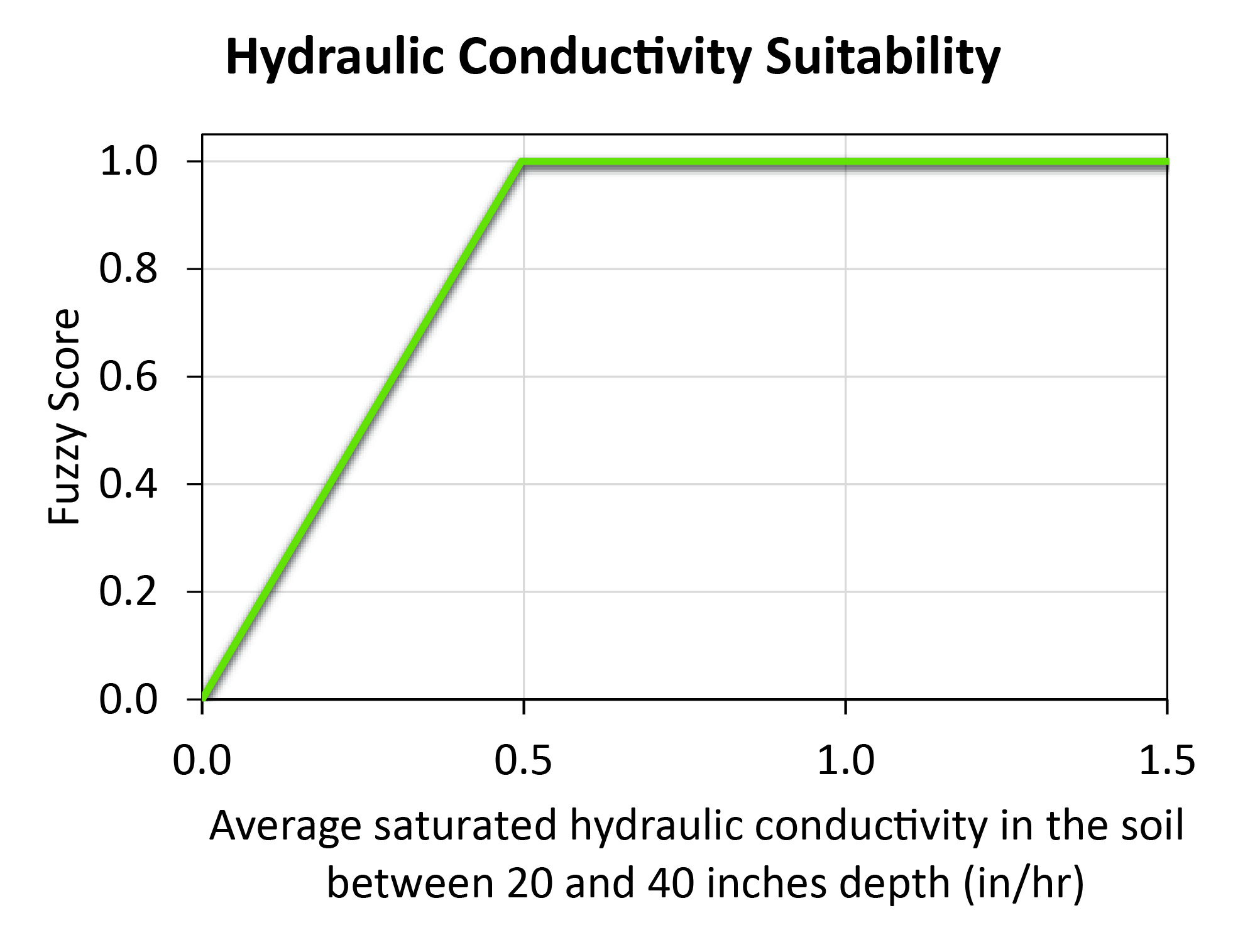 hydraulic_conductivity-01-01